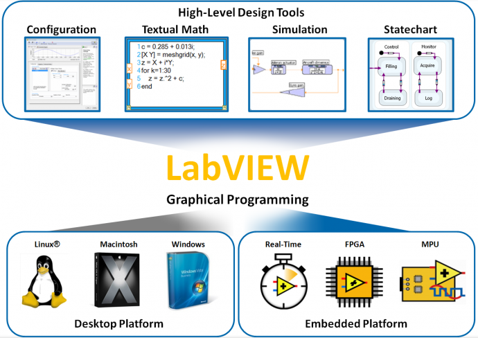 LabVIEW | NI | SOFTWARE