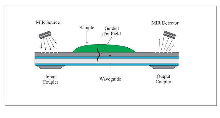 Miniaturized IR fingerprint sensor