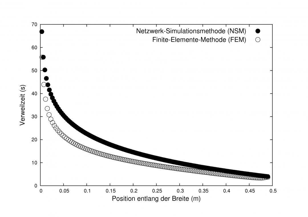 Auslegung von Extrusionswerkzeugen mittels Netzwerkanalyse