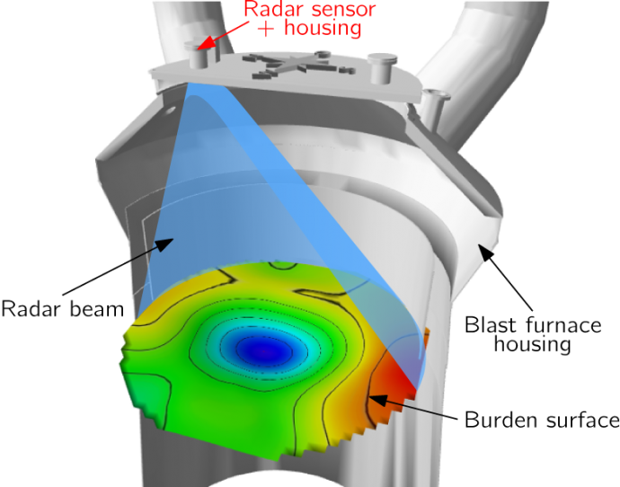 High Resolution 3D Radar Sensor | LCM