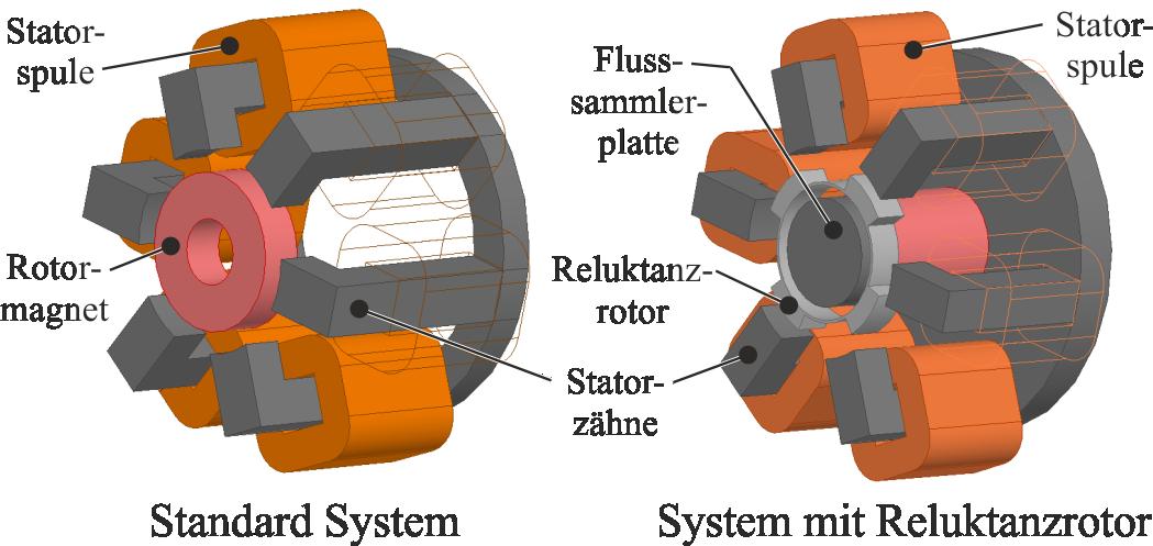 Lagerloser Reluktanz-Scheibenläufermotor