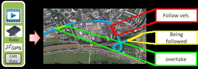 Effizientes Testen von autonomen Fahrstrategien in realen Verkehrsbedingungen