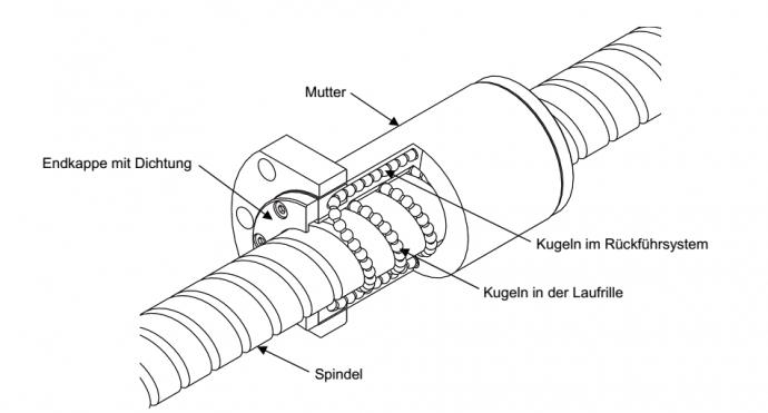Verschleißerkennung für den Kugelgewindetrieb einer  Spritzgussmaschine