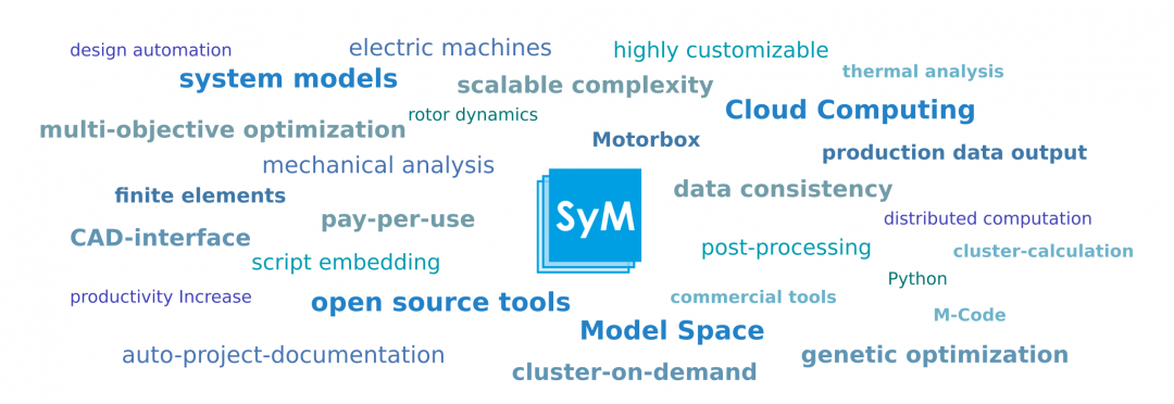 SyMSpace: Der System Model Space von LCM