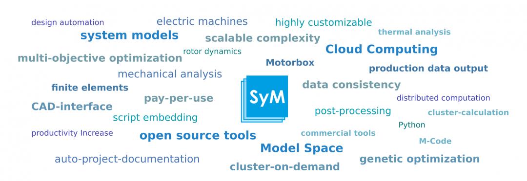 SyMSpace: Der System Model Space von LCM