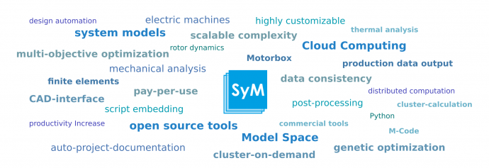 SyMSpace: The System Model Space