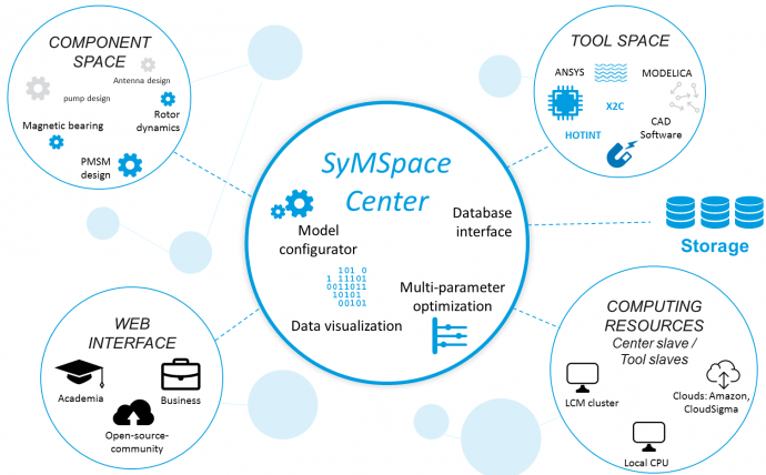 SYMSPACE – SOFTWAREPLATTFORM