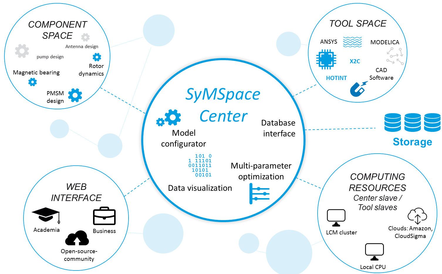 SyMSpace_Structure
