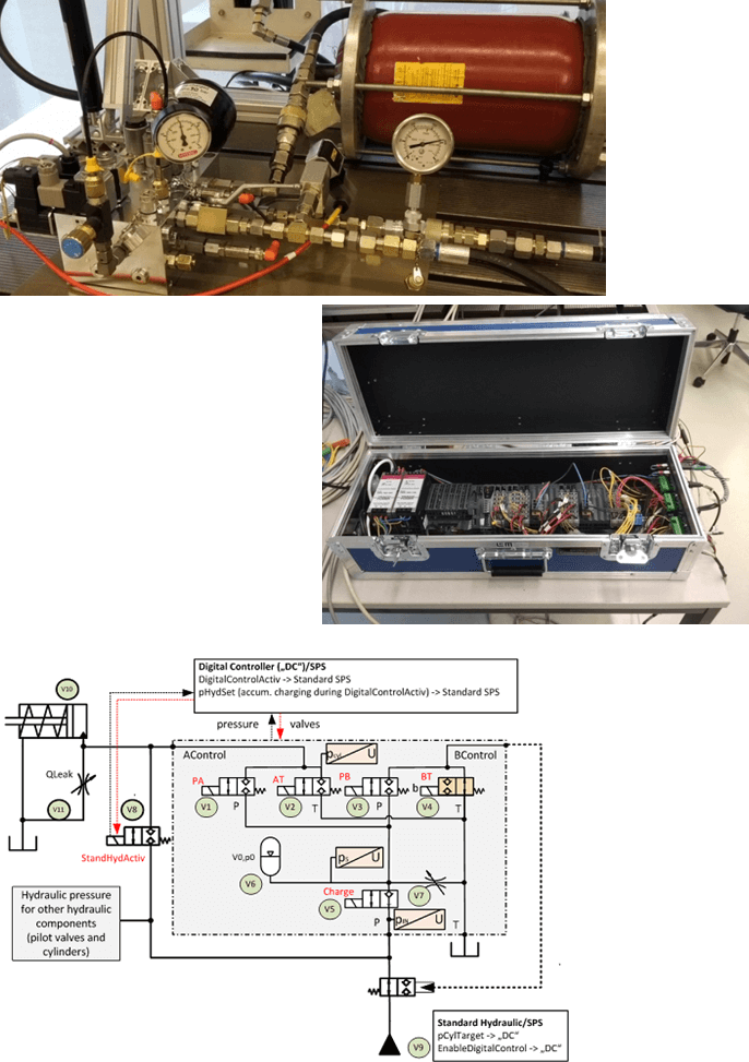 Digitalhydraulic Pressure Control