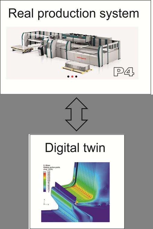 Autonomous Digital Twin